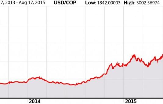 USD-COP Exchange Rate