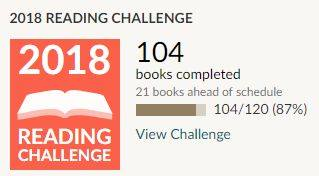 Image may contain: text that says '2018 READING CHALLENGE 2018 104 books completed 21 books ahead of schedule 104/120 (87%) READING View Challenge CHALLENGE'