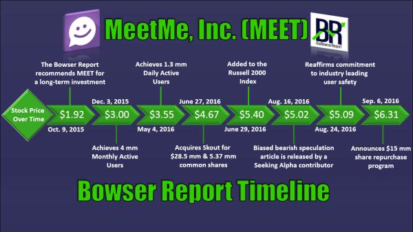 meet-timeline