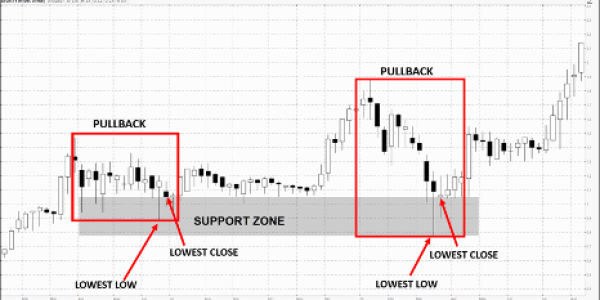 ATGN zoomed in support zone - buying penny stocks
