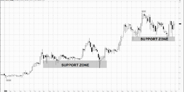 ATGN support zones - buying penny stocks
