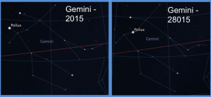 Gemini - 2015 Gemini - 28015Figure 2. The motion of the stars over thousands of years changes the constellations. Nearby stars (such as Pollux) appear to move faster. Graphic taken from Stellarium.