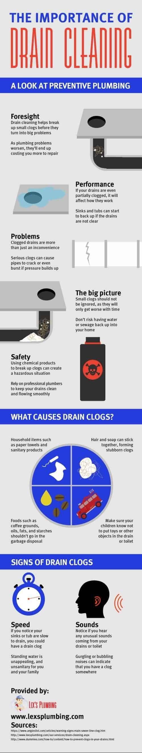 drain cleaning infographic
