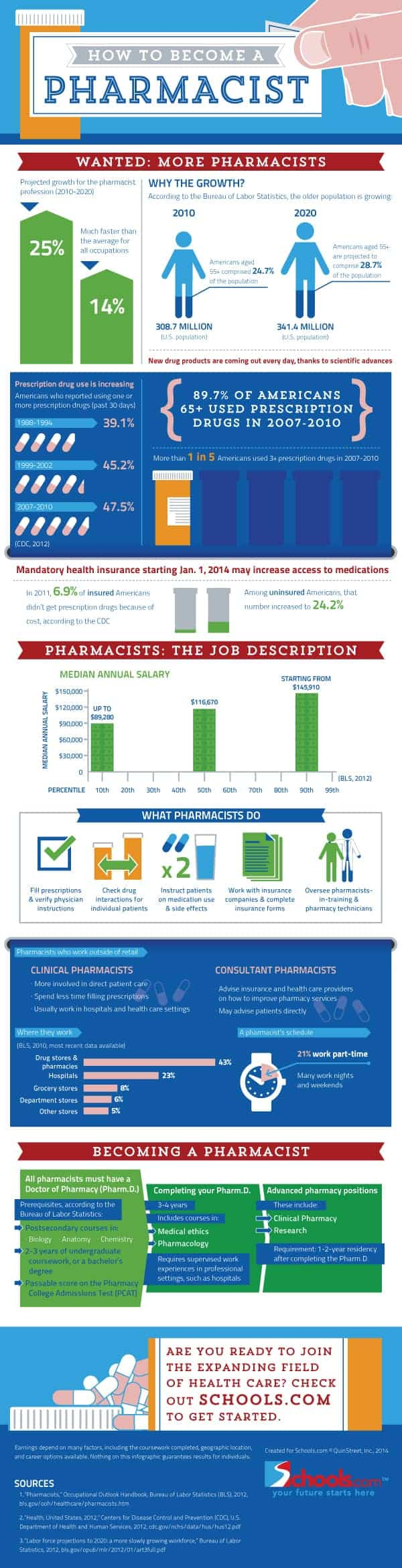 how to be pharmacist