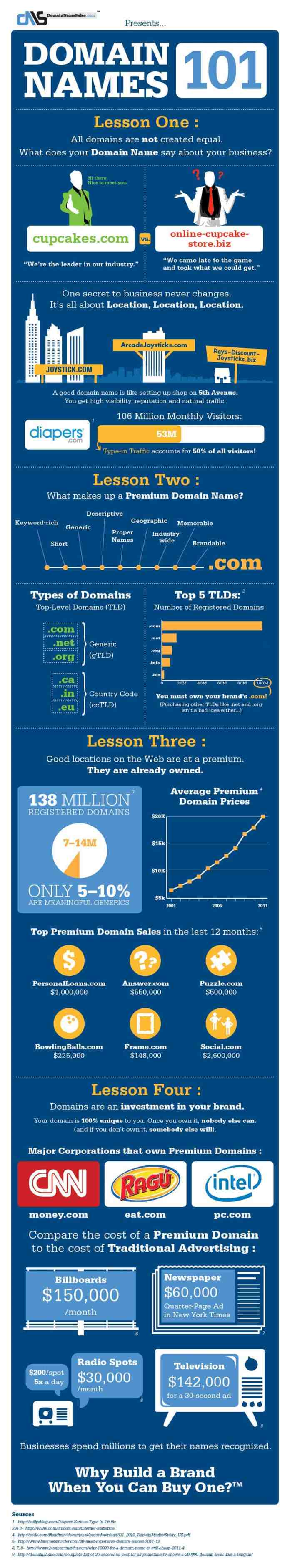 domain selling business infographic