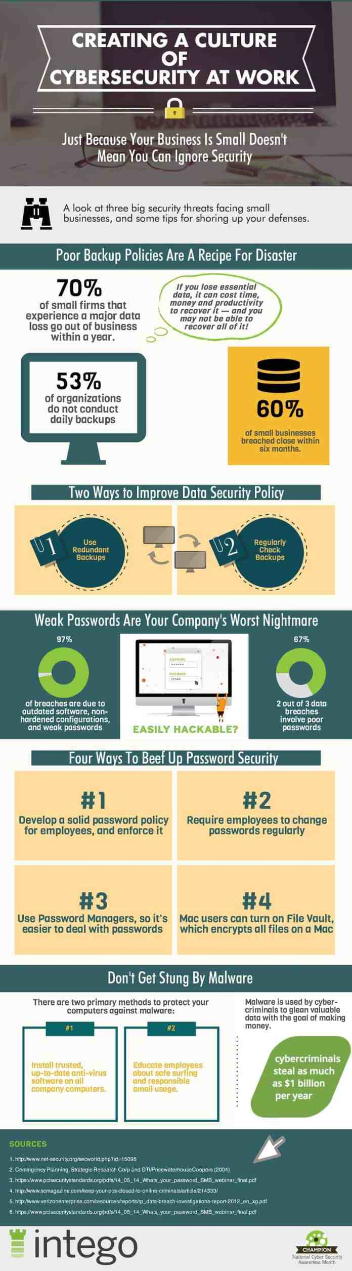 cyber security at business