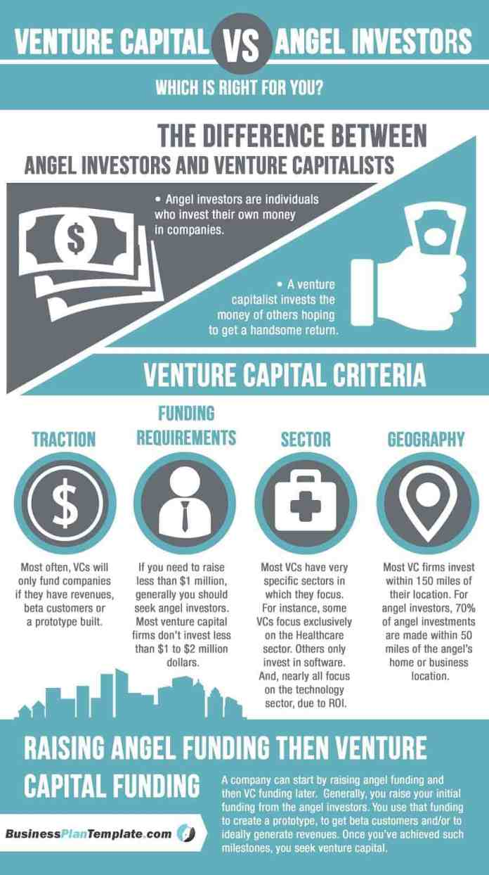 which capital is right for business infographic