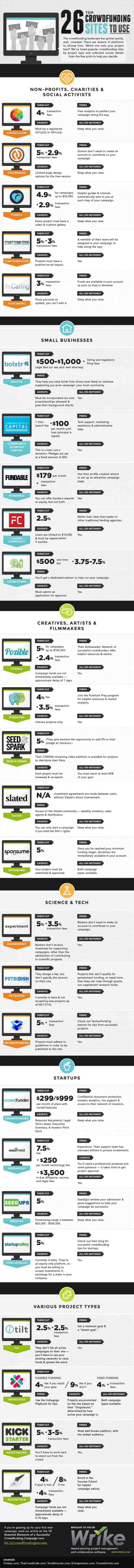 crowdfunding sites for business