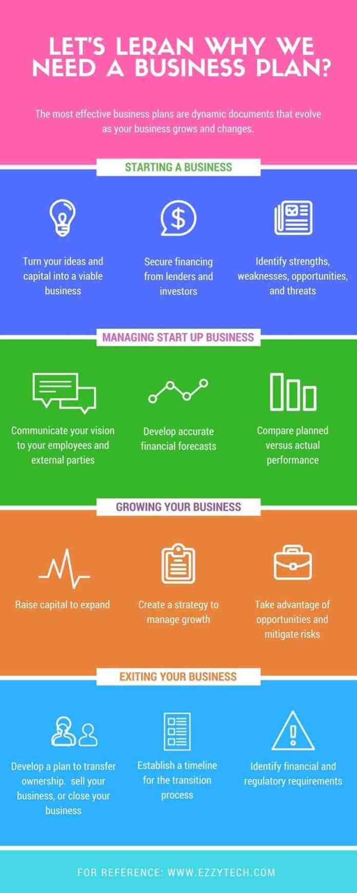 importance of business plan