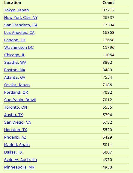 twitter-cities-top-15