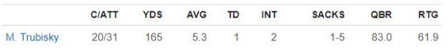 Mitch vs Vikes stats