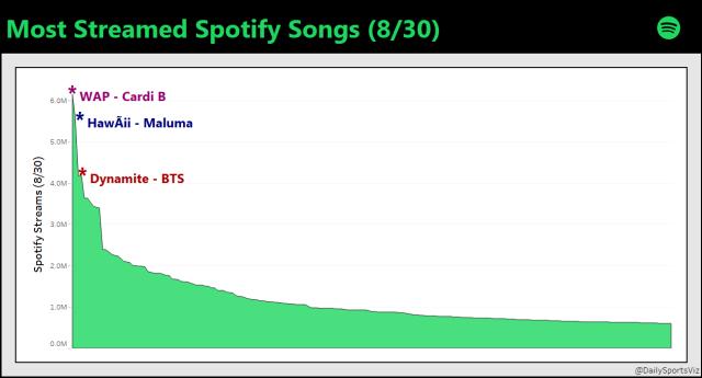 Spotify DB