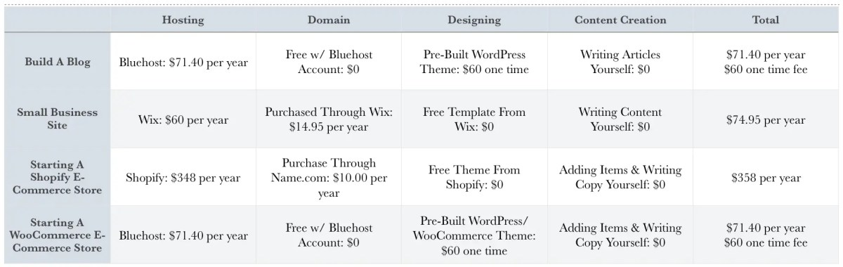 How Much Does It Cost To Build A Website Yourself