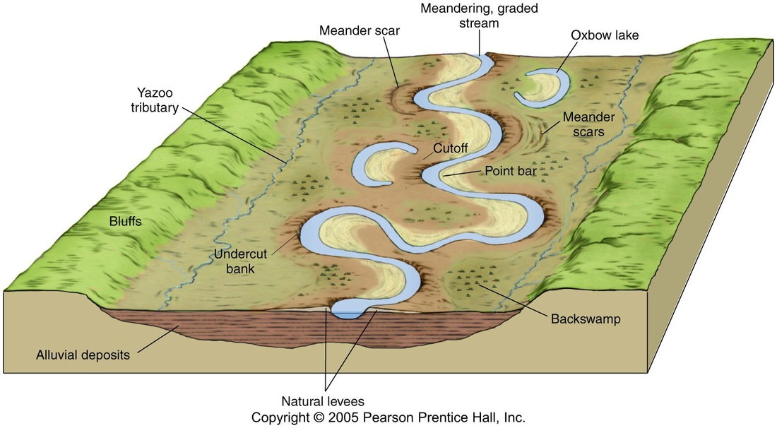 diagram of a delta landform well pump not priming river landforms the british geographer middle course