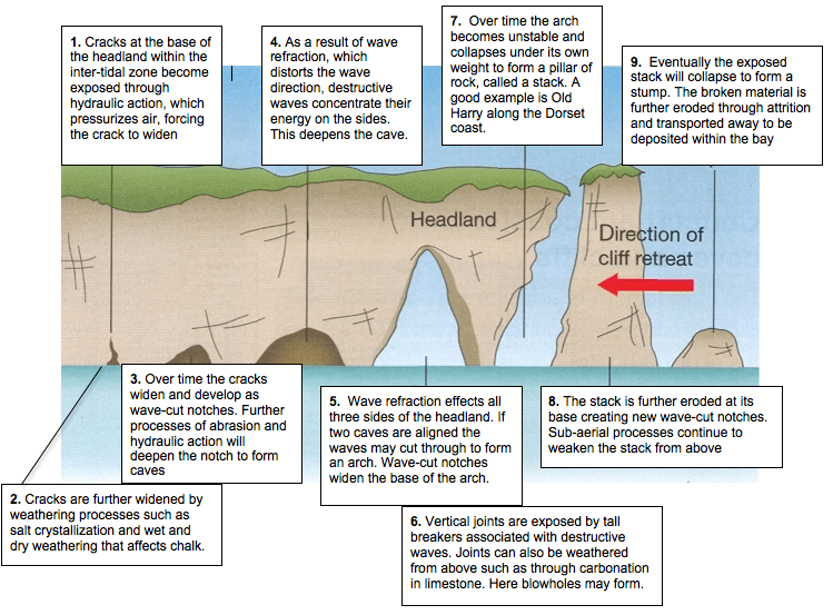 Landforms Of Erosion  U00ab A Level Aqa Geography