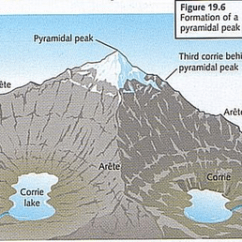 Cirque Glacier Diagram Copeland Scroll Wiring The Physical Characteristics Of Extreme Environments - British Geographer