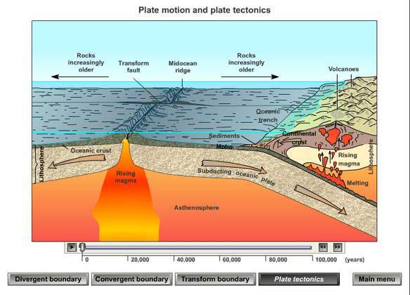 simple volcano diagram 2007 nissan x trail stereo wiring plate tectonic theory - the british geographer