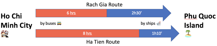 Different routes by buses and ships from Ho Chi CIty to Phu Quoc Island