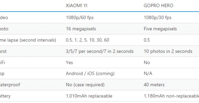 Xiaomi Yi vs Go Pro Hero Specs Comparison