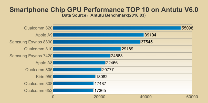 Qualcomm 820 Apple A9 GPU Performance