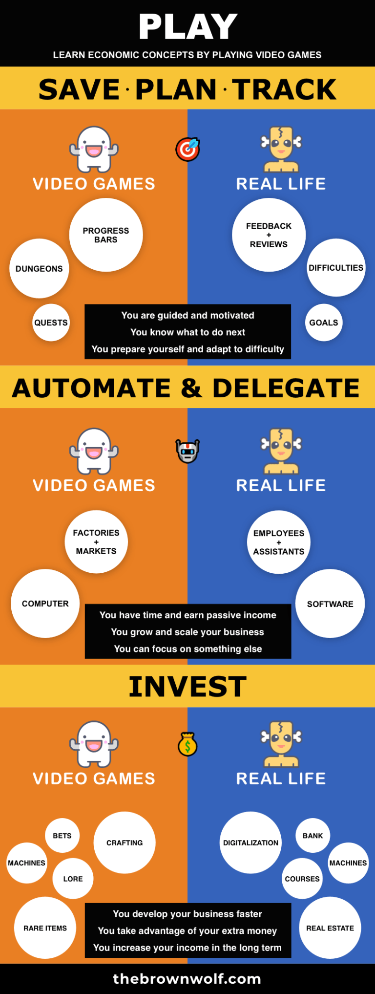 Learn 3 Economic Concepts by Playing Video Games - Illustration - Infographic - Learn 3 Economic Concepts by Playing Video Games
