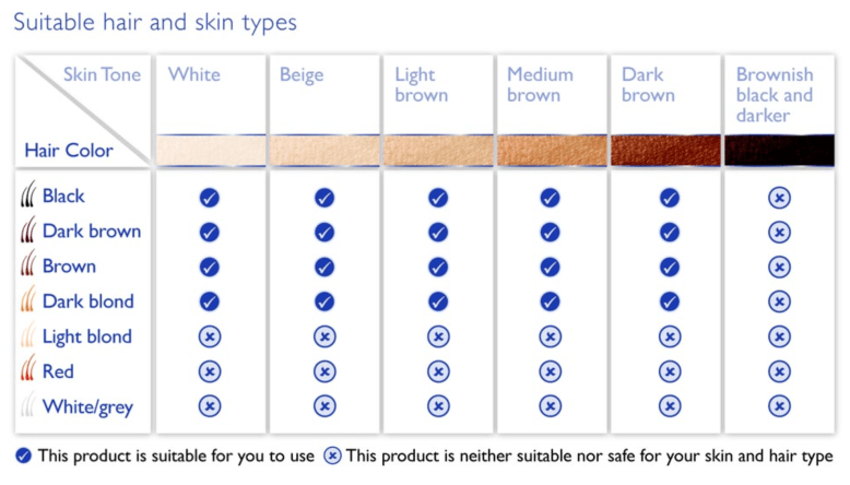 philips-lumea-prestige-suitable-skin-and-hair-chart
