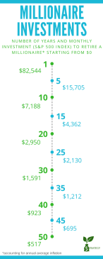 Infographic showing the amount of money that you need to invest monthly in the S&P 500 Indexto retire a millionaire in the amount of years you have before retirement.