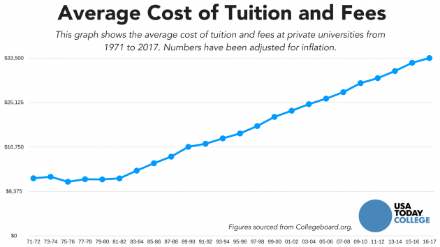 Student aid drives up college costs  The Bull Elephant