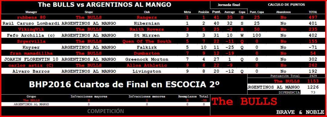 Batalla en cuartos de final contra Argentinos al Mango