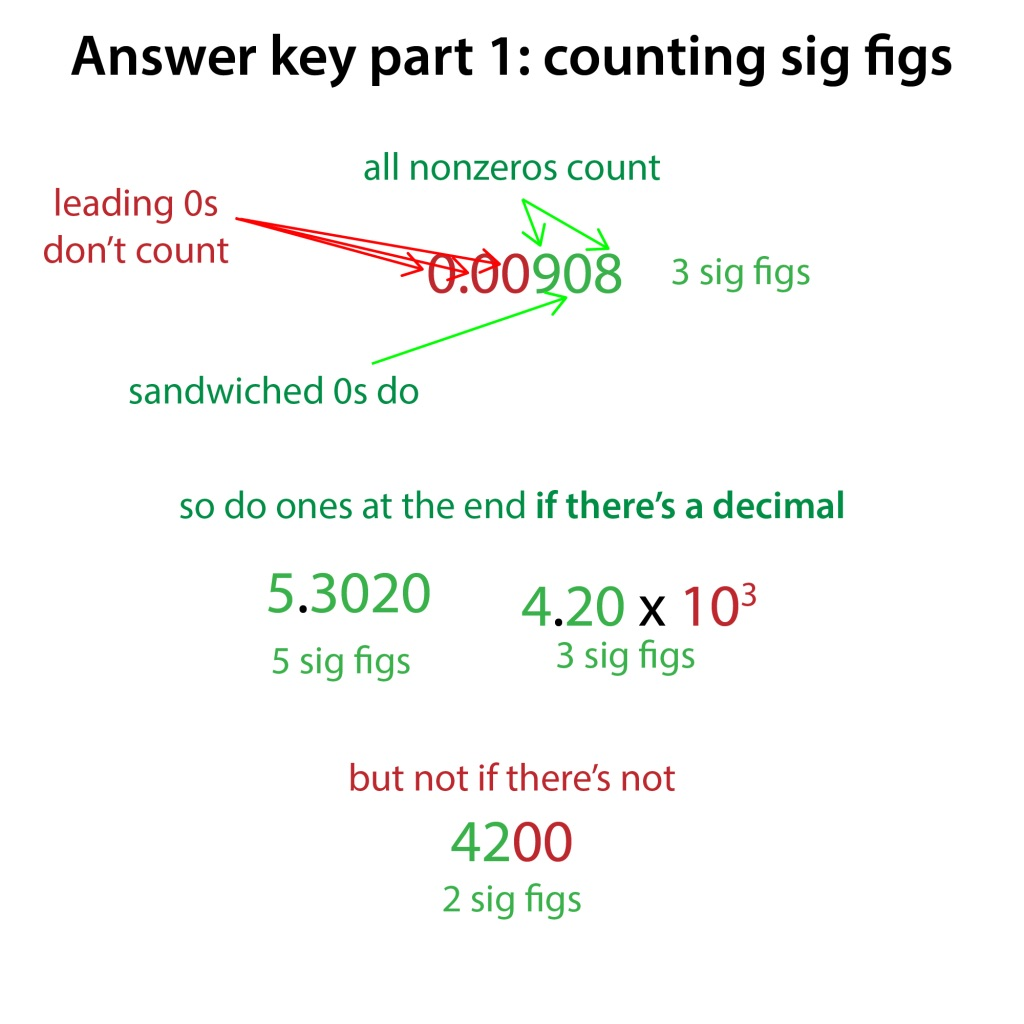 Sig Figs Significant Figures The Bumbling Biochemist