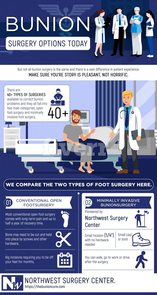 Bunion Surgery Options Infographic
