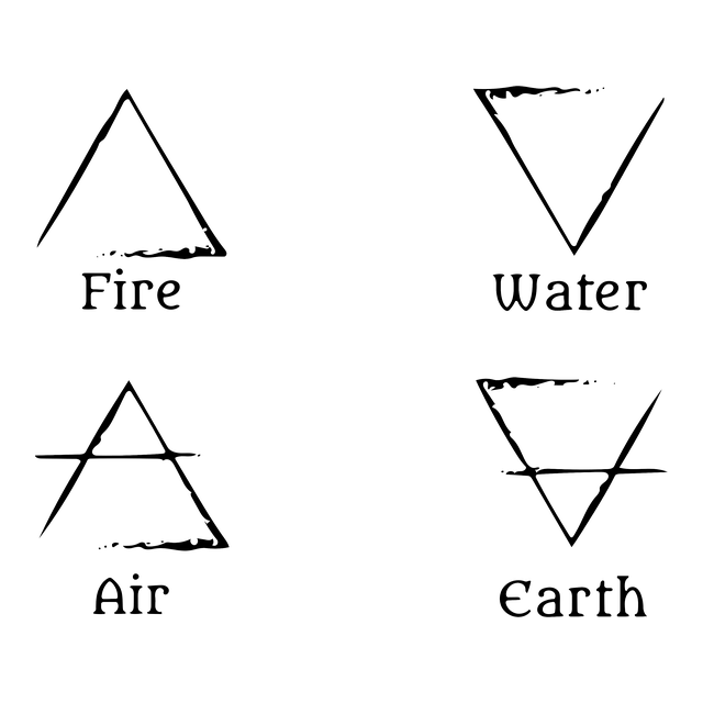 Four Elements Quiz using Modern and Ancient Psychology