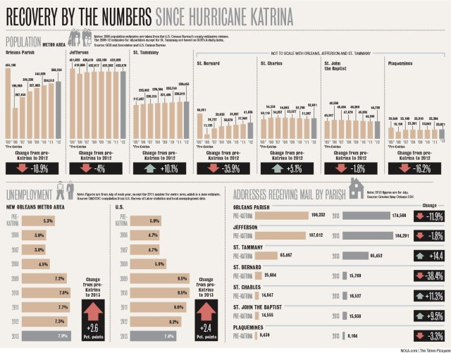A statistical snapshot of the impact of Hurricane Katrina on New Orleans.  (Photo Credit: NOLA.com)