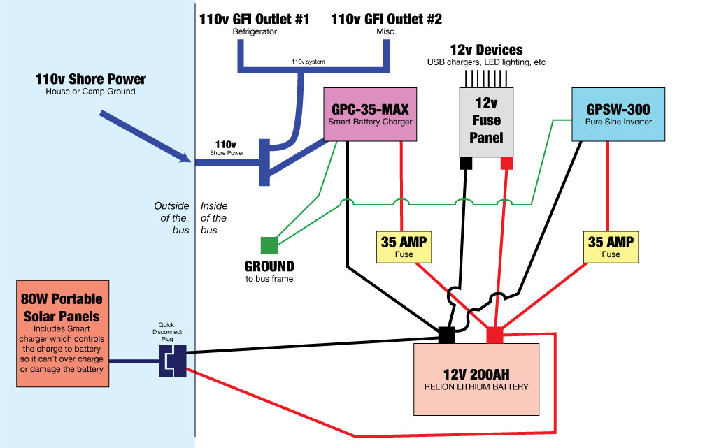can bus wiring diagram 3 way displays our skoolie battery story the abides electrical panel plan