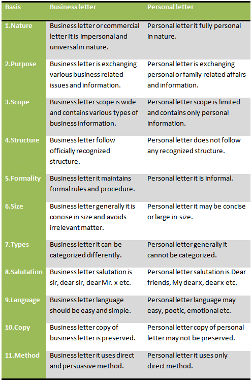 differences between expository essays business communication