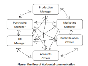 The flow of Horizontal communication