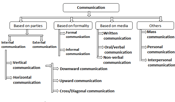 types of horizontal communication