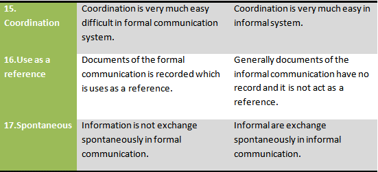 Difference between formal and informal communication