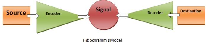 Scharamm's Model