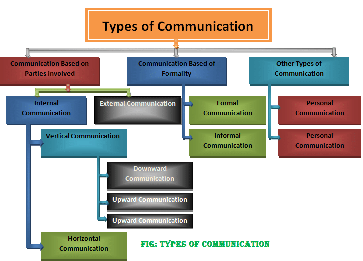Horizontal vertical and internal communication in