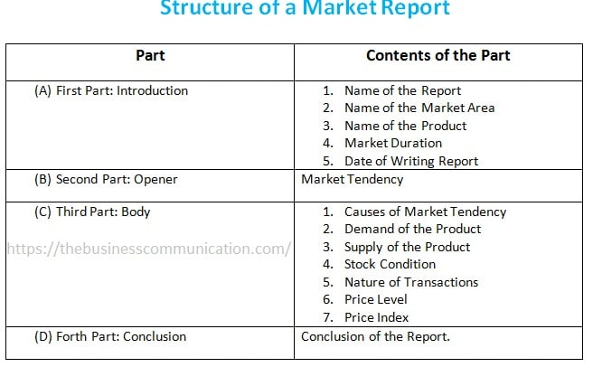 Structure of a Market Report