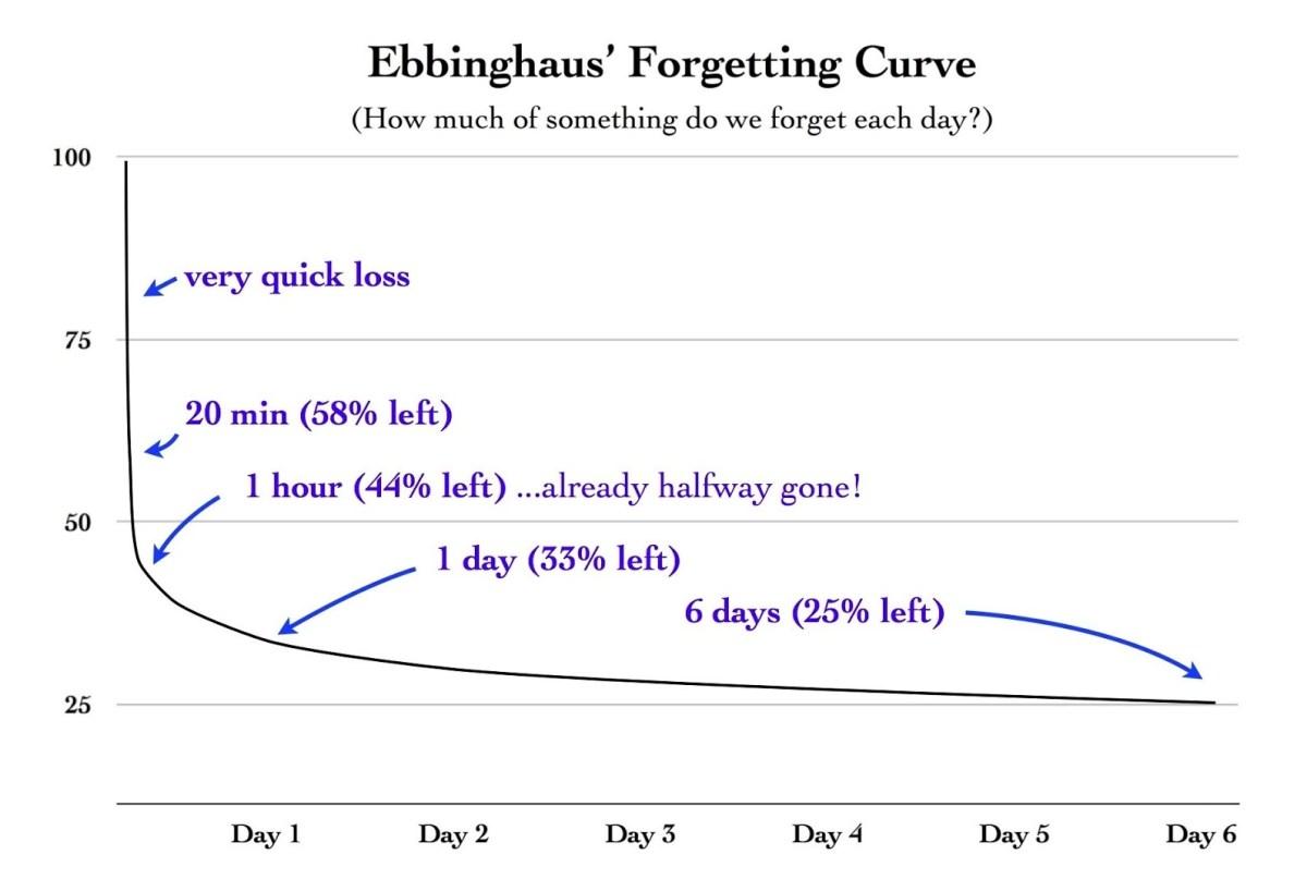 Hermann Ebbinghaus' forgetting curve