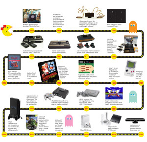 Video Game History