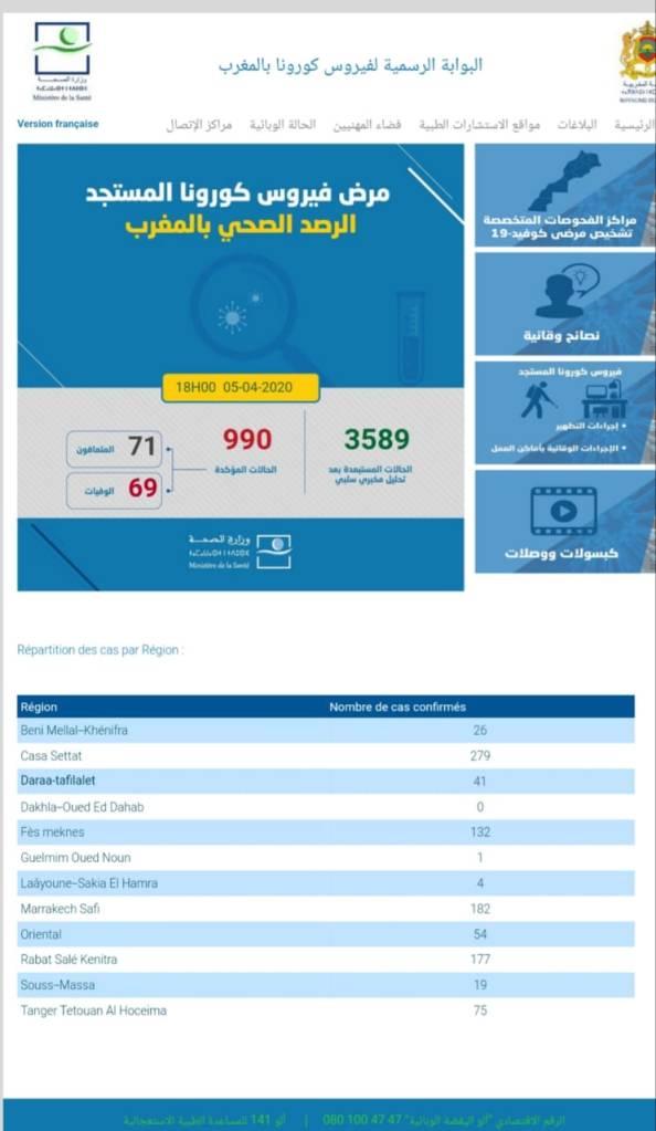 كورونا تسجيل107حالة جديدة والمجموع 990