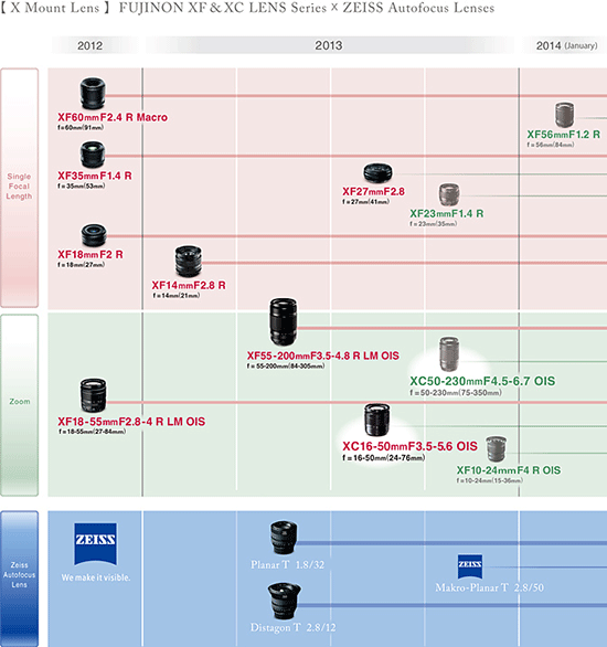FujiFilm's X-Mount Roadmap As Of July 25, 2013.