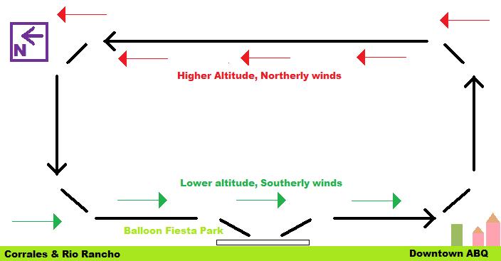 """Diagram of """"The Albuquerque Box"""" at the Albuquerque Balloon Fiesta."""
