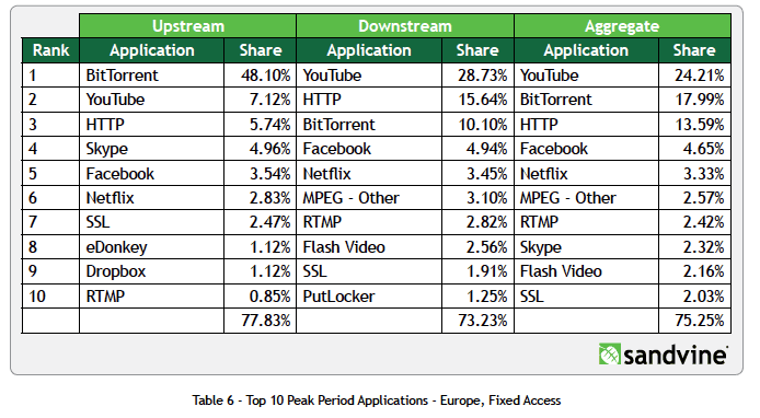 European Bandwidth Consumption  Source: http://www.sandvine.com
