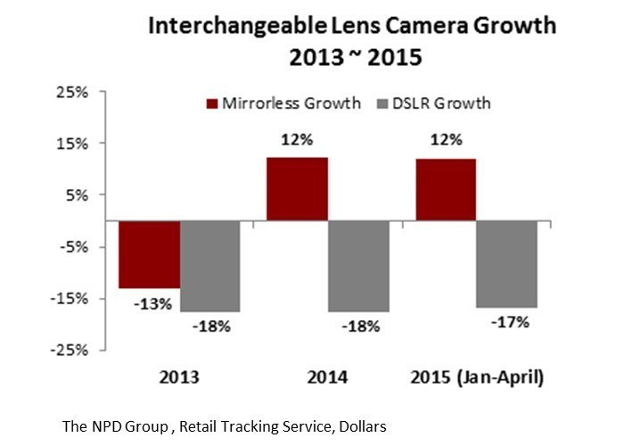 Interchangeable Lens Camera Growth 2013 - 2015  (PRNewsFoto/Sony Electronics)