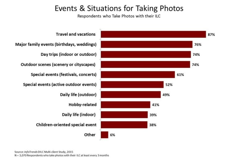 Events & Situations for Taking Photos (PRNewsFoto/Sony Electronics)