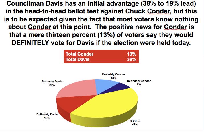 riverside-initial-ballot-conder-davis